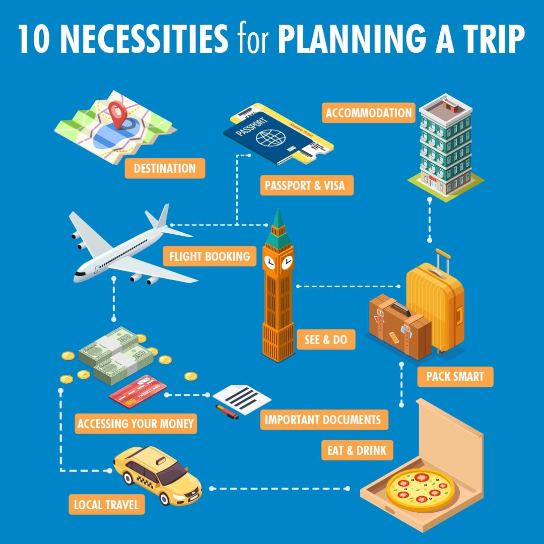 10 Necessities for planning a Trip_blog
